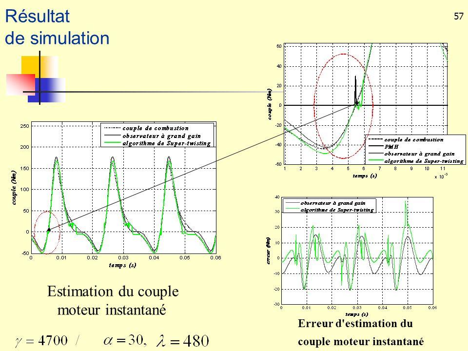 57 Erreur d'estimation du couple moteur instantané Estimation du couple moteur instantané Résultat de simulation