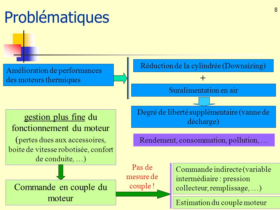 39 Applications à la commande du moteur thermique : but Moteur Couple moteur Commande Consigne de Couple Variables mesurées Estimation du couple « estimation » statique partielle (frein)