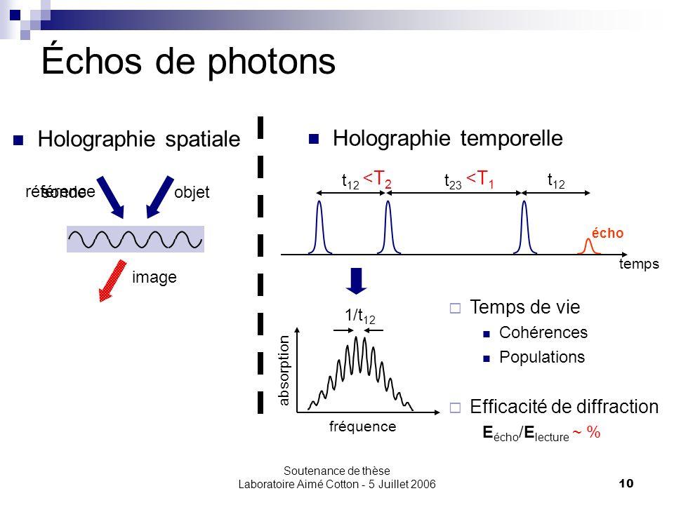 Soutenance de thèse Laboratoire Aimé Cotton - 5 Juillet 200610 Échos de photons t 12 écho temps référence objetsonde image t 23 <T 2 <T 1 fréquence ab