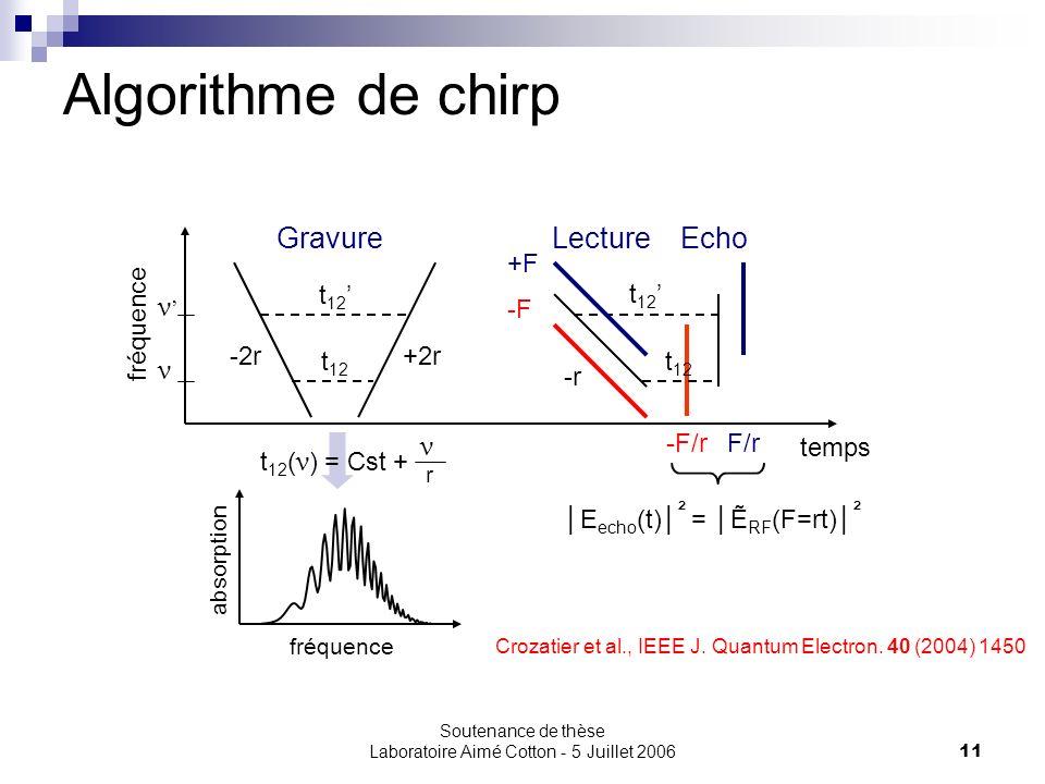 Soutenance de thèse Laboratoire Aimé Cotton - 5 Juillet 200611 Algorithme de chirp GravureLecture temps ν ν fréquence absorption t 12 ( ν ) = Cst + ν