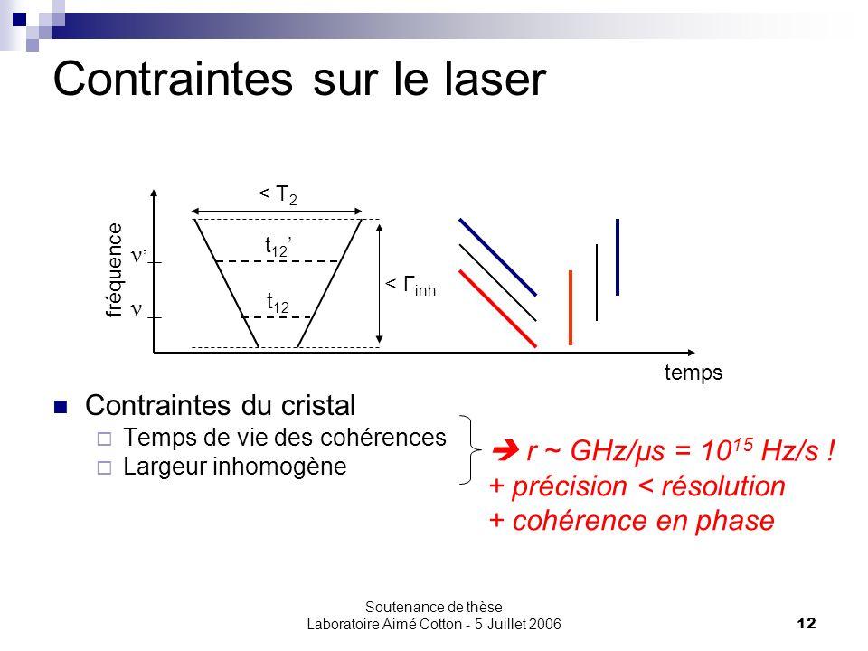 Soutenance de thèse Laboratoire Aimé Cotton - 5 Juillet 200612 Contraintes sur le laser temps fréquence < Γ inh < T 2 Contraintes du cristal Temps de