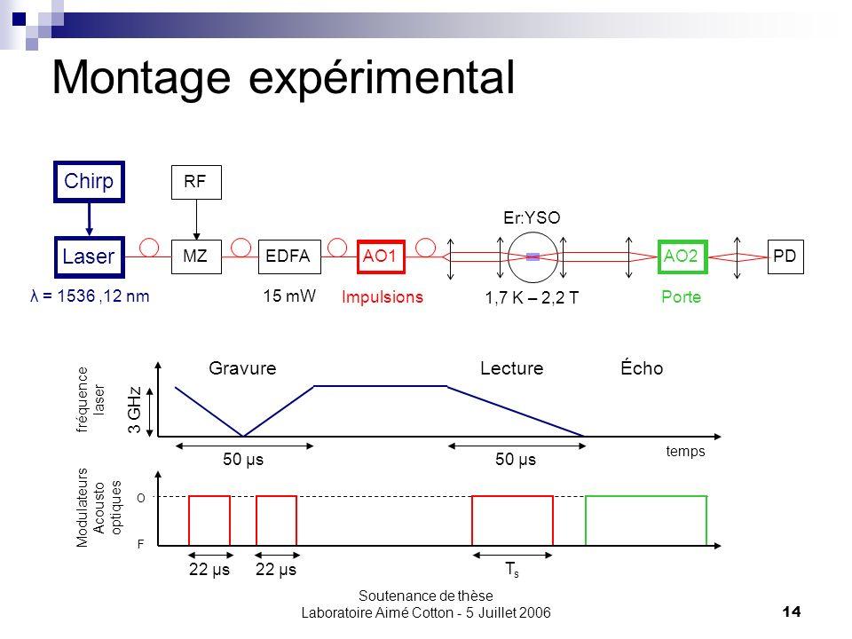 Soutenance de thèse Laboratoire Aimé Cotton - 5 Juillet 200614 Montage expérimental PDEDFAMZ Modulateurs Acousto optiques O F temps fréquence laser Éc