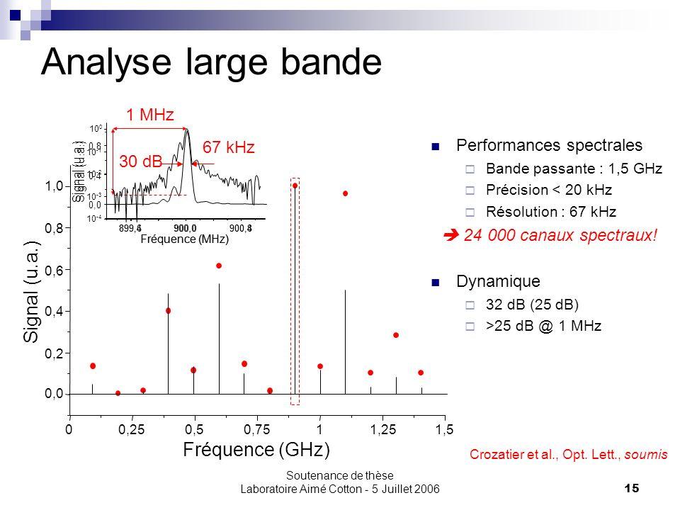 Soutenance de thèse Laboratoire Aimé Cotton - 5 Juillet 200615 Analyse large bande Fréquence (GHz) 00,250,50,7511,251,5 0,0 0,2 0,4 0,6 0,8 1,0 Signal
