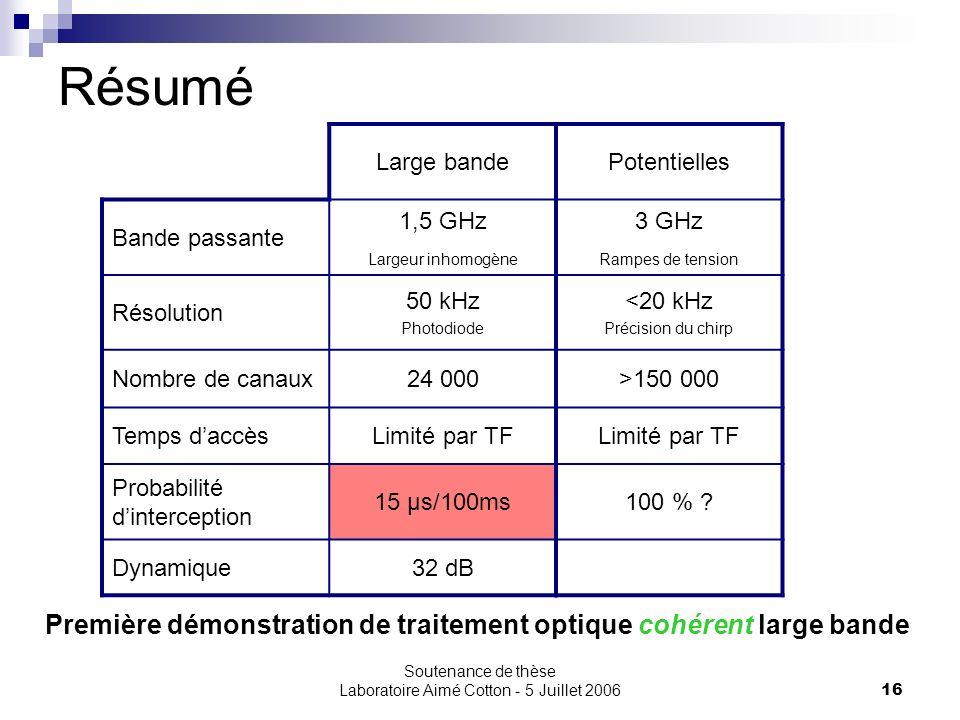 Soutenance de thèse Laboratoire Aimé Cotton - 5 Juillet 200616 Résumé Large bande Bande passante 1,5 GHz Largeur inhomogène Résolution 50 kHz Photodio