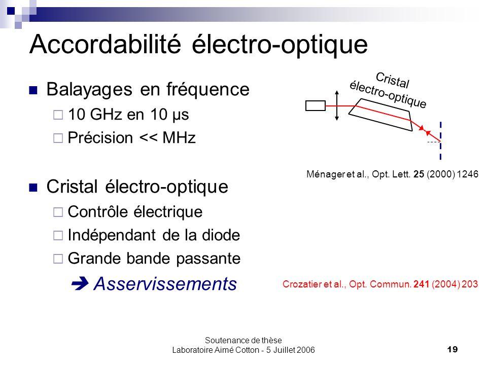Soutenance de thèse Laboratoire Aimé Cotton - 5 Juillet 200619 Ménager et al., Opt. Lett. 25 (2000) 1246 Accordabilité électro-optique Cristal électro