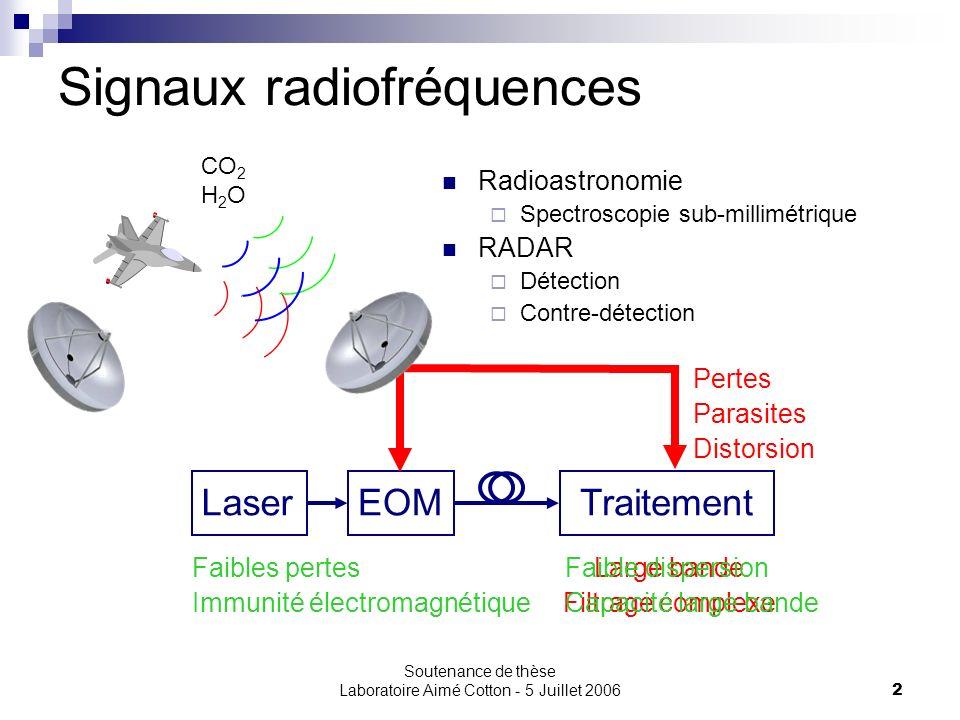 Soutenance de thèse Laboratoire Aimé Cotton - 5 Juillet 20062 Signaux radiofréquences Traitement Radioastronomie Spectroscopie sub-millimétrique RADAR