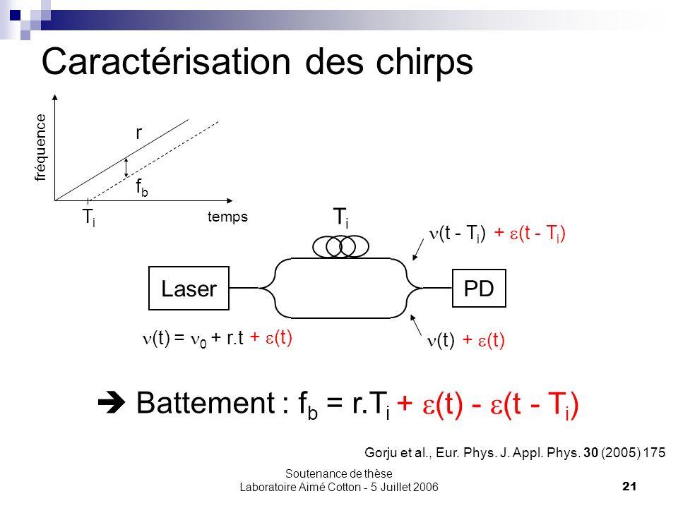 Soutenance de thèse Laboratoire Aimé Cotton - 5 Juillet 200621 Caractérisation des chirps Gorju et al., Eur. Phys. J. Appl. Phys. 30 (2005) 175 Laser