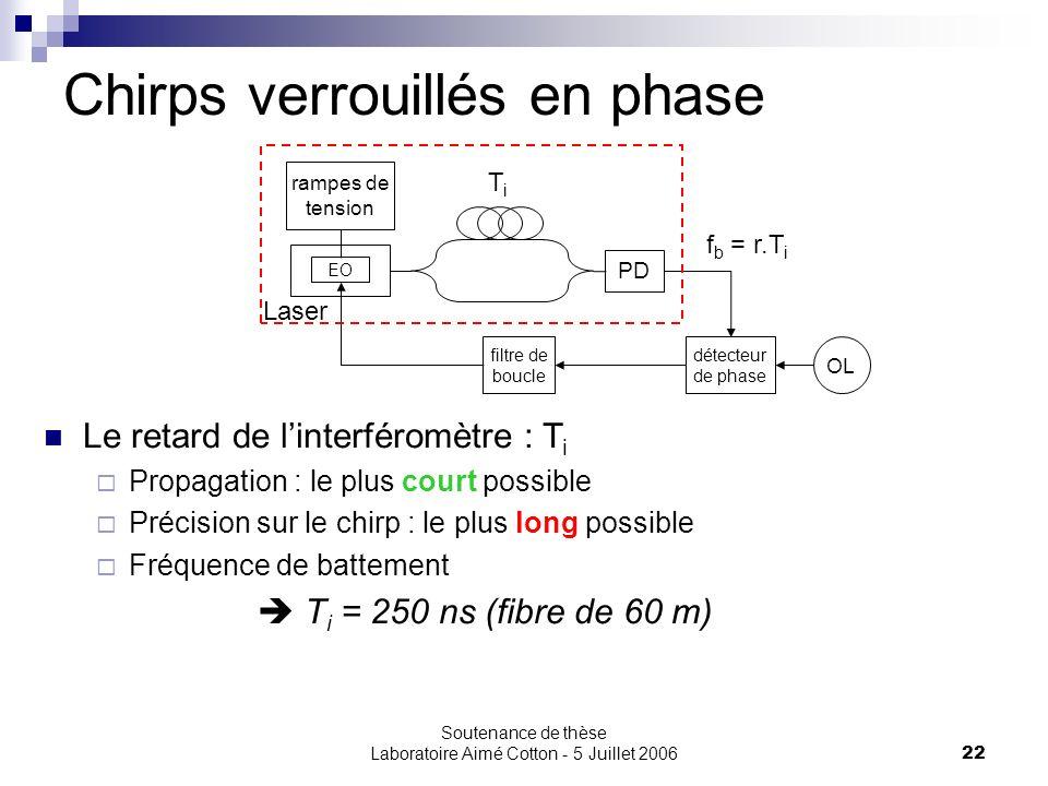 Soutenance de thèse Laboratoire Aimé Cotton - 5 Juillet 200622 Chirps verrouillés en phase OL filtre de boucle détecteur de phase Le retard de linterf