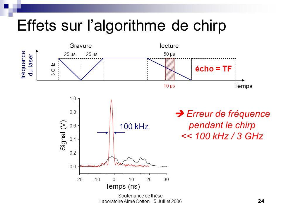 Soutenance de thèse Laboratoire Aimé Cotton - 5 Juillet 200624 Effets sur lalgorithme de chirp 25 µs 50 µs Temps fréquence du laser 3 GHz Gravurelectu
