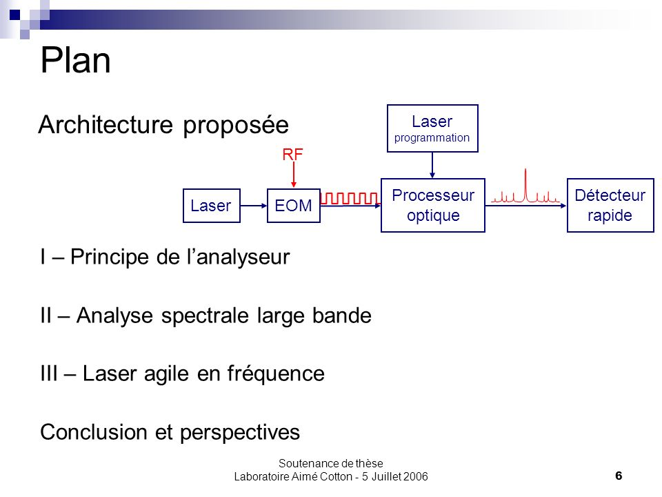 Soutenance de thèse Laboratoire Aimé Cotton - 5 Juillet 20066 Plan I – Principe de lanalyseur II – Analyse spectrale large bande III – Laser agile en