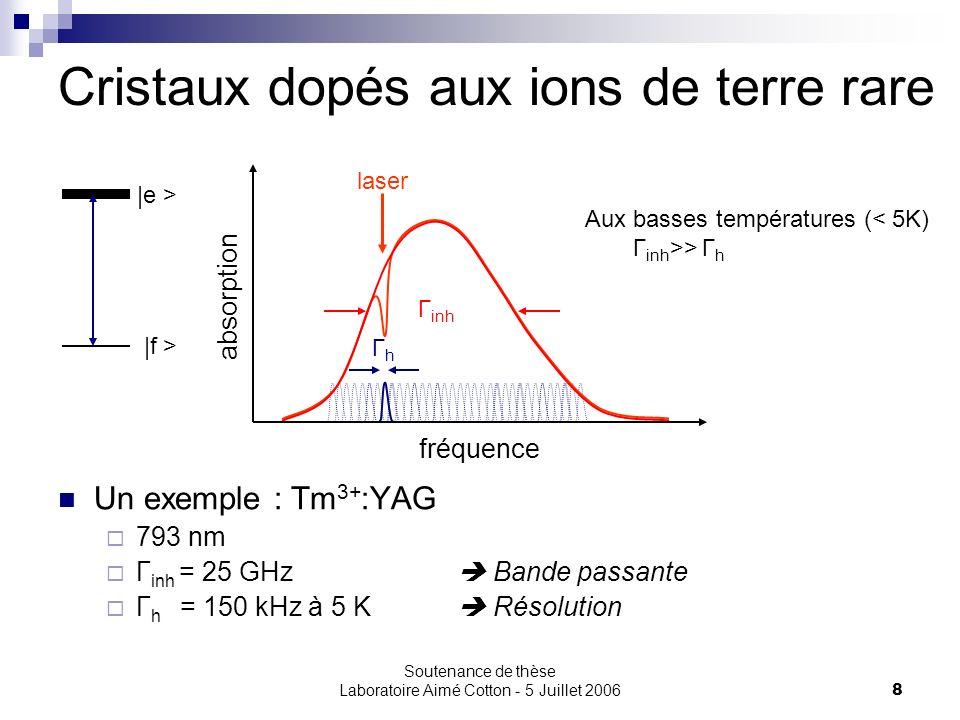 Soutenance de thèse Laboratoire Aimé Cotton - 5 Juillet 20069 Le cristal Er 3+ :Y 2 SiO 5 980 nm 1,64 – 1,48 µm 4 I 11/2 4 I 13/2 4 I 15/2 Propriétés 50 ppm / T = 1,7 K / B = 2,2 T λ = 1536,12 nm Γ inh = 2 GHz Γ h = 2 kHz T 2 = 150 µs T 1 = 10 ms 1,48 µm 1,526 µm 1,536 µm 1,64 µm Y1Y1 Z1Z1 Effet Stark champ cristallin Y7Y7 Z8Z8 … … a b c d Effet Zeeman champ externe g Y1 µ B B g Z1 µ B B 4 I 15/2 :Z 1- 4 I 13/2 :Y 1-