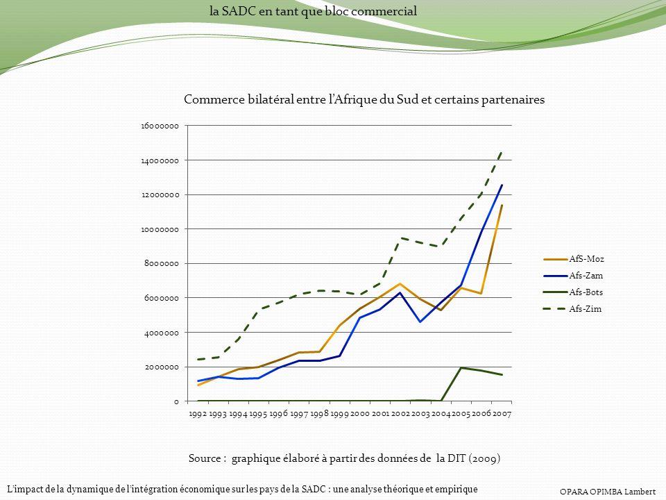 la SADC en tant que bloc commercial Commerce bilatéral entre lAfrique du Sud et certains partenaires Source : graphique élaboré à partir des données d
