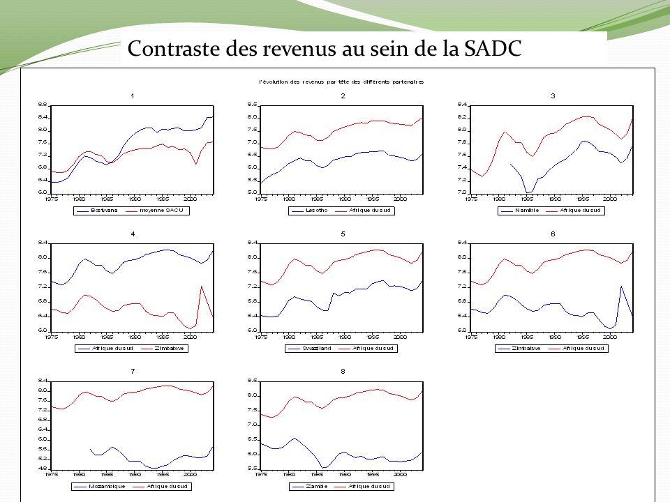 Contraste des revenus au sein de la SADC