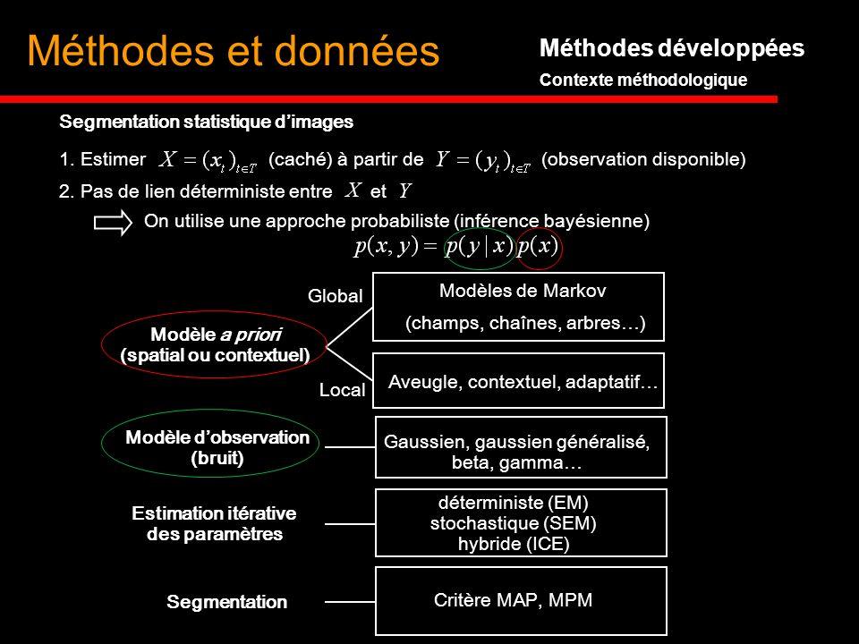 Méthodes développées Contexte méthodologique 1. Estimer (caché) à partir de (observation disponible) 2. Pas de lien déterministe entre et On utilise u