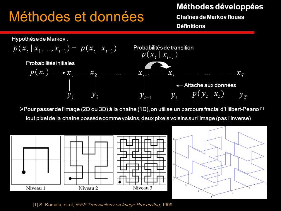 Méthodes développées Chaînes de Markov floues Définitions Méthodes et données Hypothèse de Markov : …… Probabilités de transition Probabilités initial