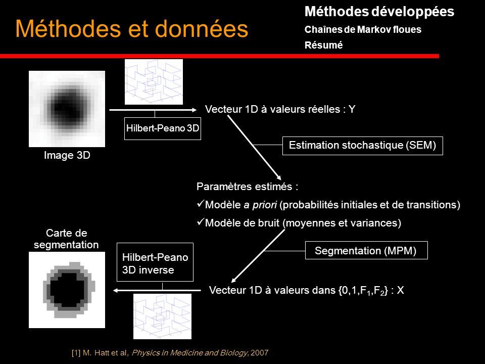 Méthodes développées Chaînes de Markov floues Résumé Méthodes et données Image 3D Estimation stochastique (SEM) Paramètres estimés : Modèle a priori (