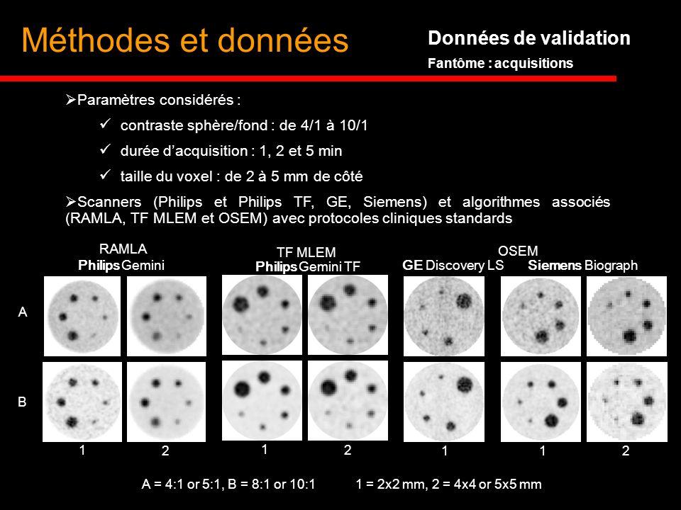 Données de validation Fantôme : acquisitions Paramètres considérés : contraste sphère/fond : de 4/1 à 10/1 durée dacquisition : 1, 2 et 5 min taille d