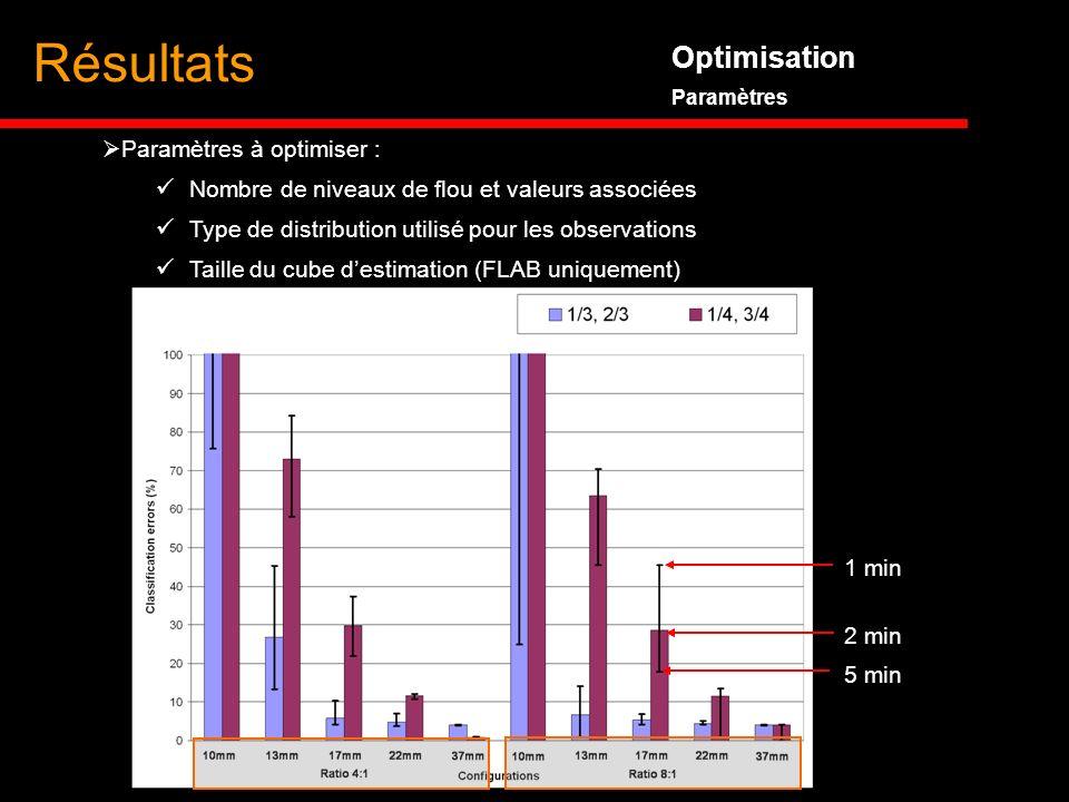 Optimisation Paramètres Résultats Paramètres à optimiser : Nombre de niveaux de flou et valeurs associées Type de distribution utilisé pour les observ