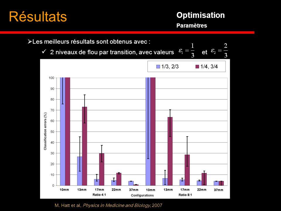Optimisation Paramètres Résultats Les meilleurs résultats sont obtenus avec : 2 niveaux de flou par transition, avec valeurs et M. Hatt et al, Physics