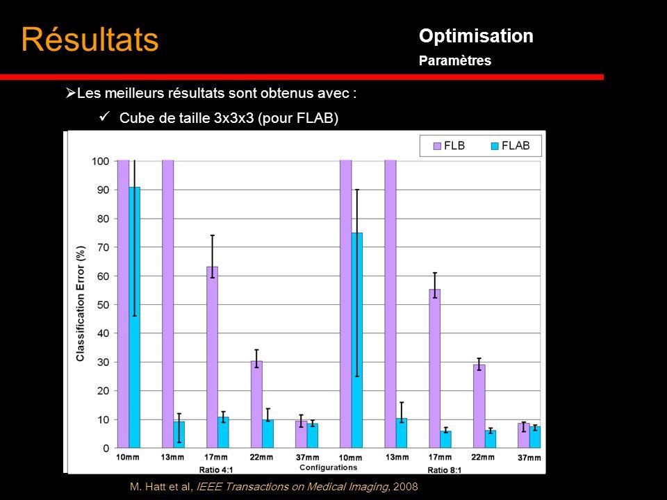 Optimisation Paramètres Résultats Les meilleurs résultats sont obtenus avec : Cube de taille 3x3x3 (pour FLAB) M. Hatt et al, IEEE Transactions on Med