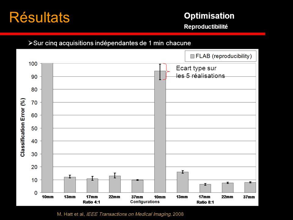 Optimisation Reproductibilité Résultats Sur cinq acquisitions indépendantes de 1 min chacune M. Hatt et al, IEEE Transactions on Medical Imaging, 2008