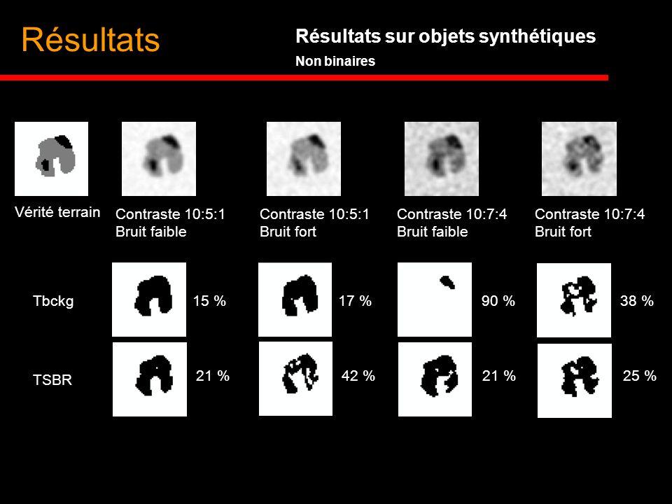 Résultats Résultats sur objets synthétiques Non binaires Tbckg TSBR 15 %17 %90 %38 % 21 %42 %21 %25 % Vérité terrain Contraste 10:5:1 Bruit faible Con
