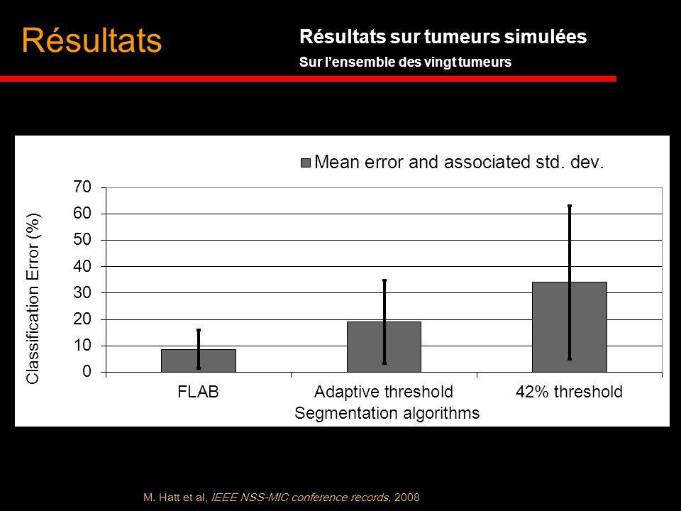 Résultats Résultats sur tumeurs simulées Sur lensemble des vingt tumeurs M. Hatt et al, IEEE NSS-MIC conference records, 2008