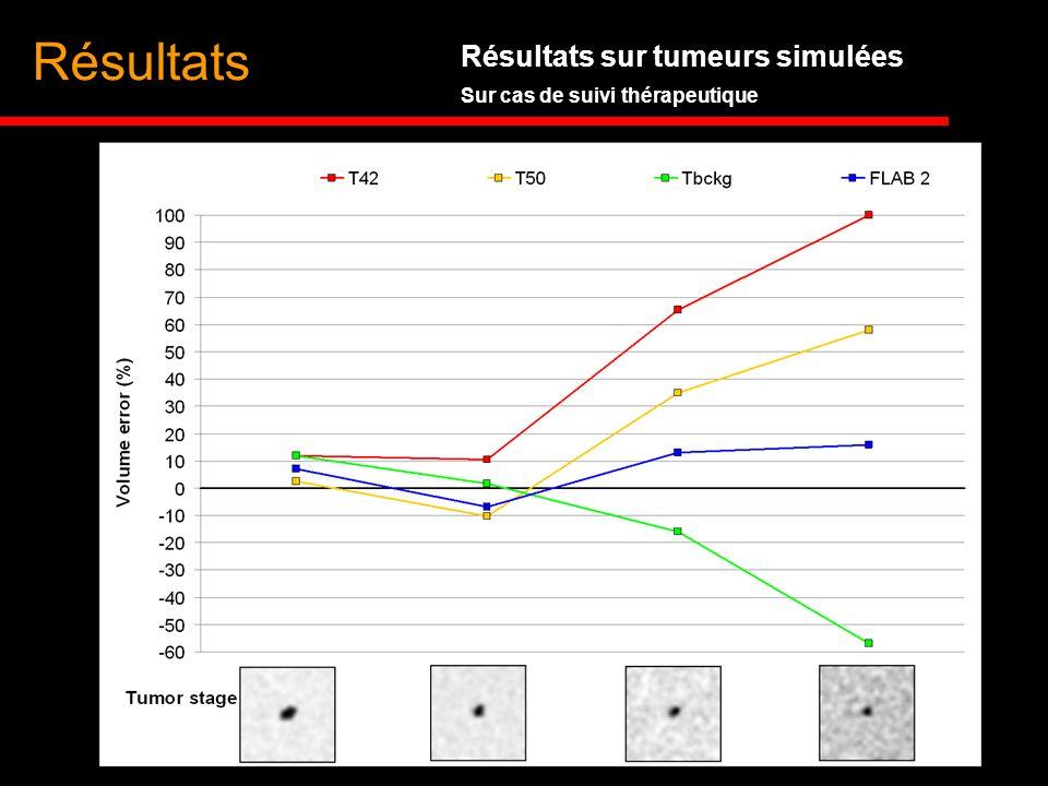 Résultats Résultats sur tumeurs simulées Sur cas de suivi thérapeutique
