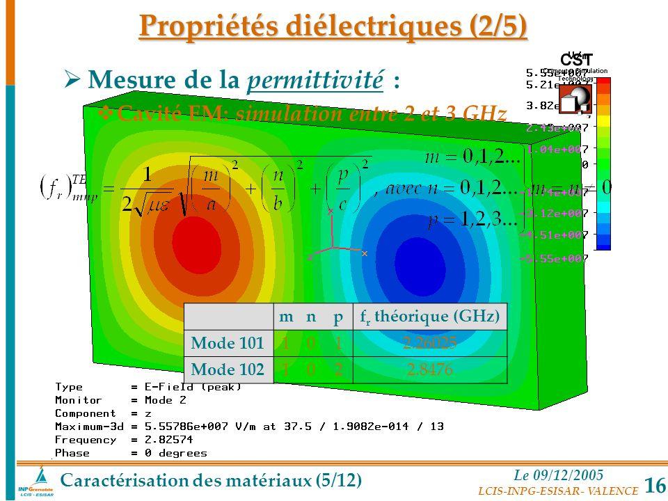 Le 09/12/2005 LCIS-INPG-ESISAR- VALENCE 16 mnpf r théorique (GHz) Mode 1011012.26025 Mode 1021022.8476 Caractérisation des matériaux (5/12) Propriétés
