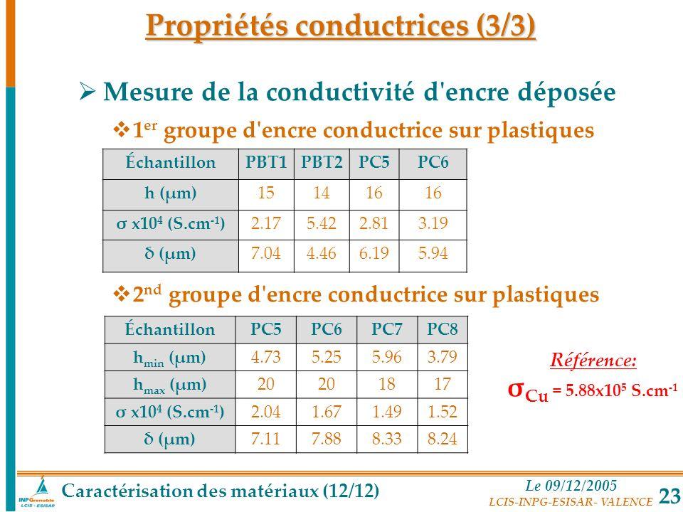 Le 09/12/2005 LCIS-INPG-ESISAR- VALENCE 23 Mesure de la conductivité d'encre déposée 1 er groupe d'encre conductrice sur plastiques 2 nd groupe d'encr