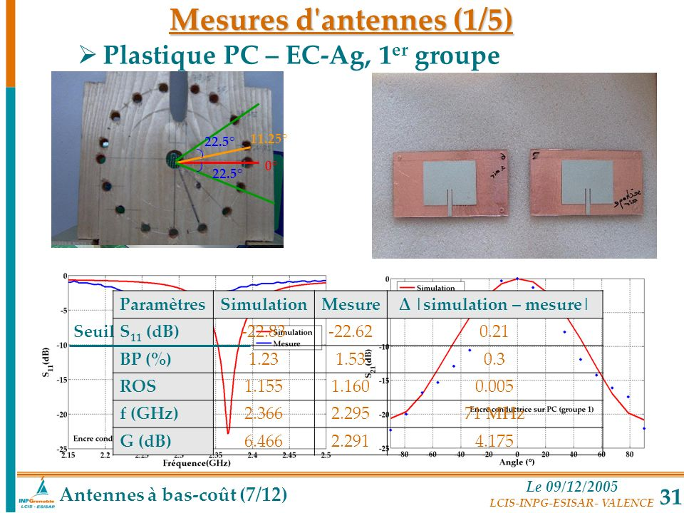 Le 09/12/2005 LCIS-INPG-ESISAR- VALENCE 31 22.5° 11.25° 0° Plastique PC – EC-Ag, 1 er groupe ParamètresSimulationMesureΔ |simulation – mesure| S 11 (d