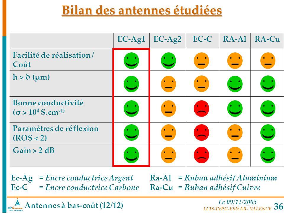 Le 09/12/2005 LCIS-INPG-ESISAR- VALENCE 36 EC-Ag1EC-Ag2EC-CRA-AlRA-Cu Facilité de réalisation / Coût h > δ (µm) Bonne conductivité (σ > 10 4 S.cm -1)