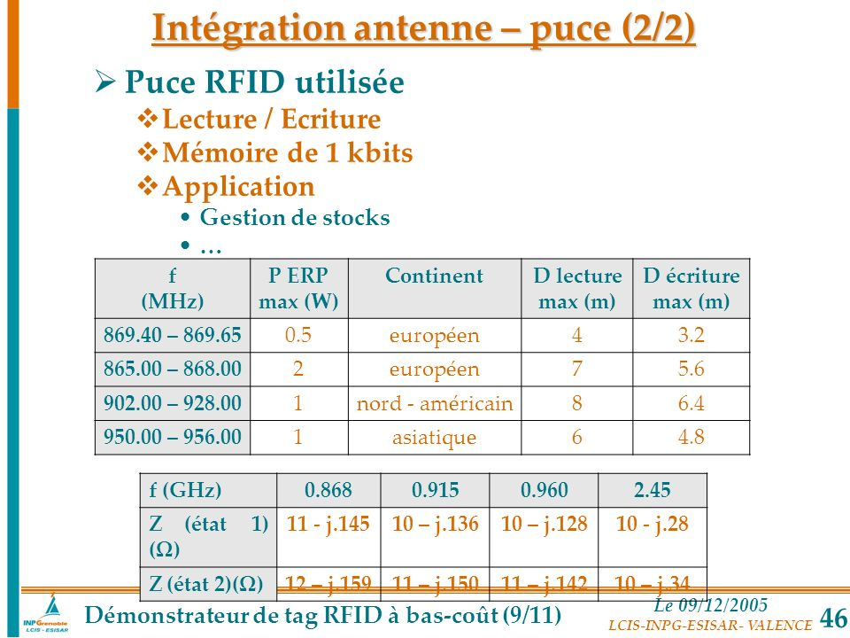 Le 09/12/2005 LCIS-INPG-ESISAR- VALENCE 46 Puce RFID utilisée Lecture / Ecriture Mémoire de 1 kbits Application Gestion de stocks … f (MHz) P ERP max