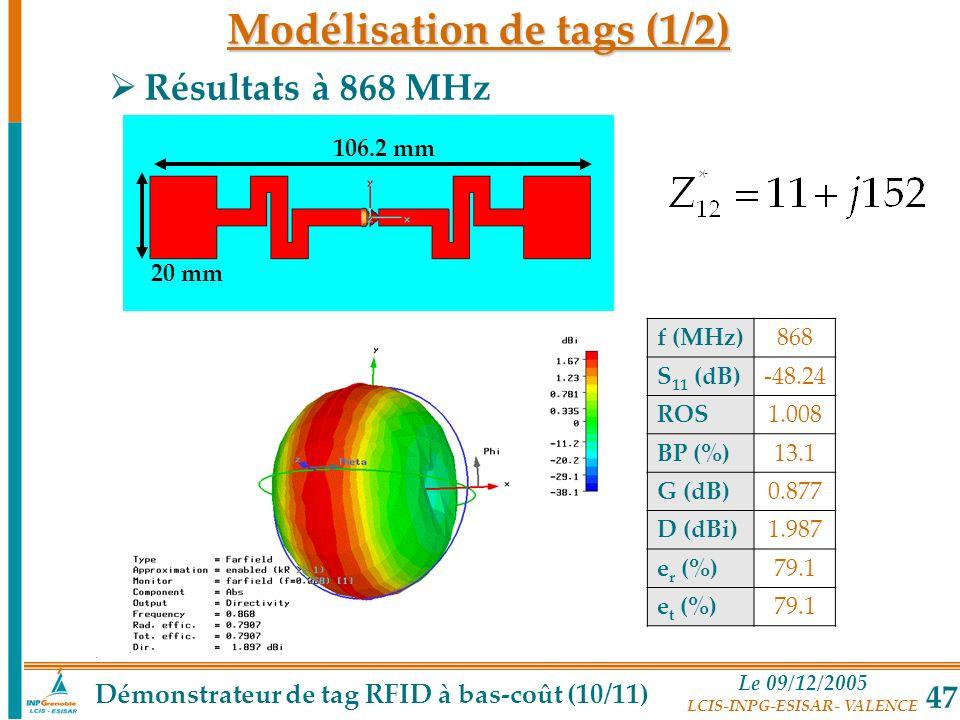 Le 09/12/2005 LCIS-INPG-ESISAR- VALENCE 47 Résultats à 868 MHz f (MHz)868 S 11 (dB)-48.24 ROS1.008 BP (%)13.1 G (dB)0.877 D (dBi)1.987 e r (%)79.1 e t