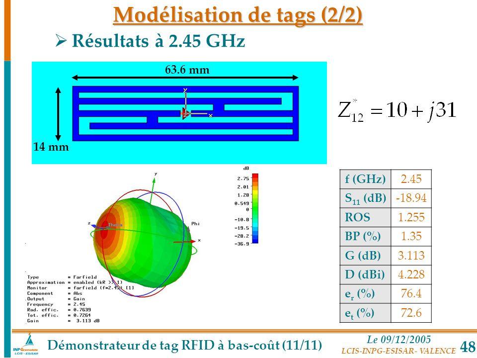 Le 09/12/2005 LCIS-INPG-ESISAR- VALENCE 48 Résultats à 2.45 GHz f (GHz)2.45 S 11 (dB)-18.94 ROS1.255 BP (%)1.35 G (dB)3.113 D (dBi)4.228 e r (%)76.4 e