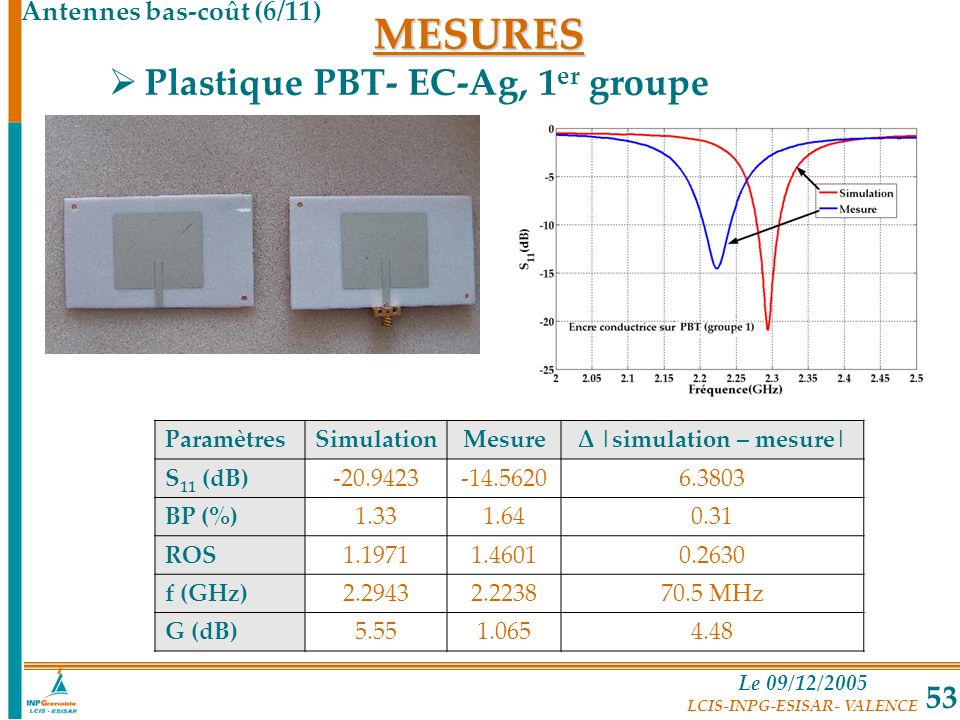 Le 09/12/2005 LCIS-INPG-ESISAR- VALENCE 53 Plastique PBT- EC-Ag, 1 er groupe ParamètresSimulationMesureΔ |simulation – mesure| S 11 (dB)-20.9423-14.56