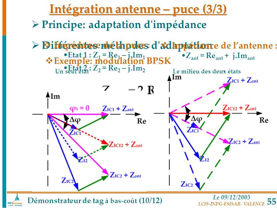 Le 09/12/2005 LCIS-INPG-ESISAR- VALENCE 55 Principe: adaptation d'impédance Différentes méthodes d'adaptation Exemple: modulation BPSK Impédance de la
