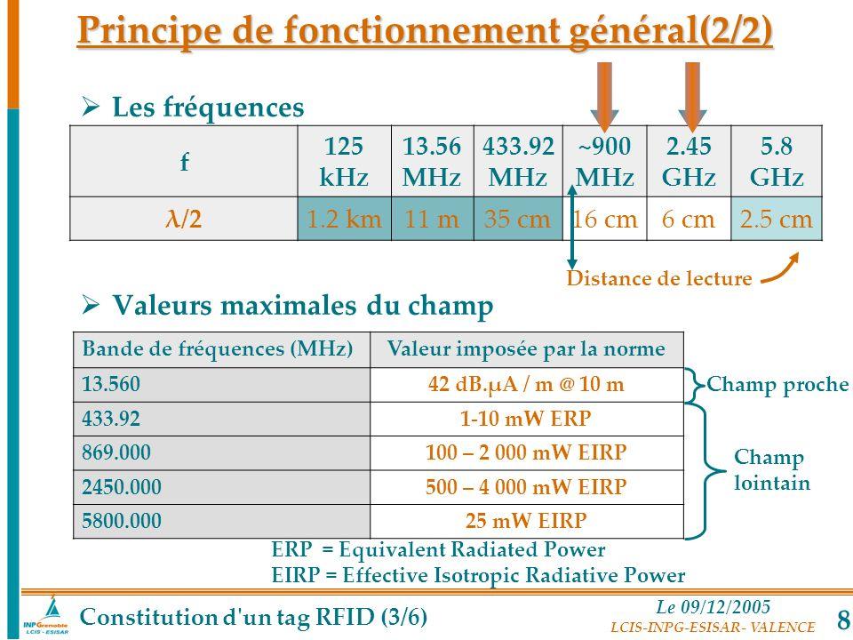 Le 09/12/2005 LCIS-INPG-ESISAR- VALENCE 8 Principe de fonctionnement général(2/2) Les fréquences Valeurs maximales du champ f 125 kHz 13.56 MHz 433.92