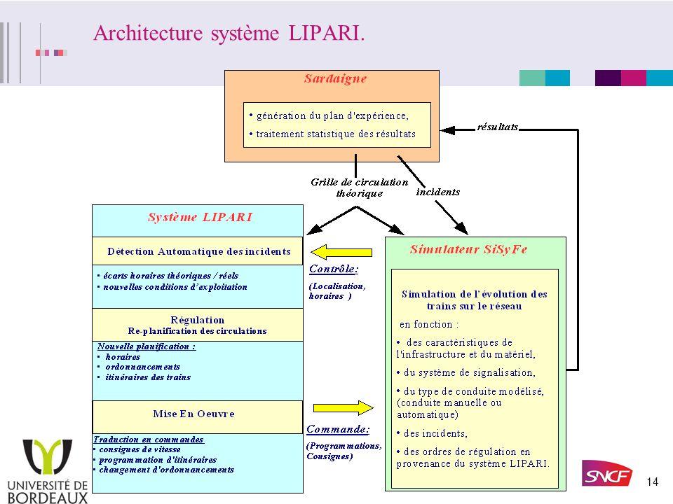 13 II. Un premier projet, le système LIPARI. Problématique, Enjeux. Evolutions du système LIPARI –Architecture système LIPARI, –Etudes réalisées, –Con