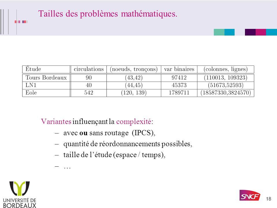 17 Campagnes détudes de problèmes métiers: Tours-Bordeaux, Éole, LN1 … 155,1 v.1 Etudes représentatives de problèmes métiers: Tours-Bordeaux –IPCS (ch