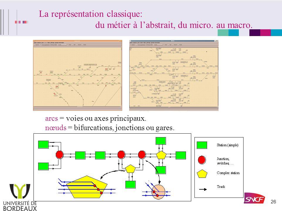 25 1. Modélisation. Consiste à formaliser la réalité du système ferroviaire en un modèle abstrait afin de le traduire ensuite en une formulation mathé