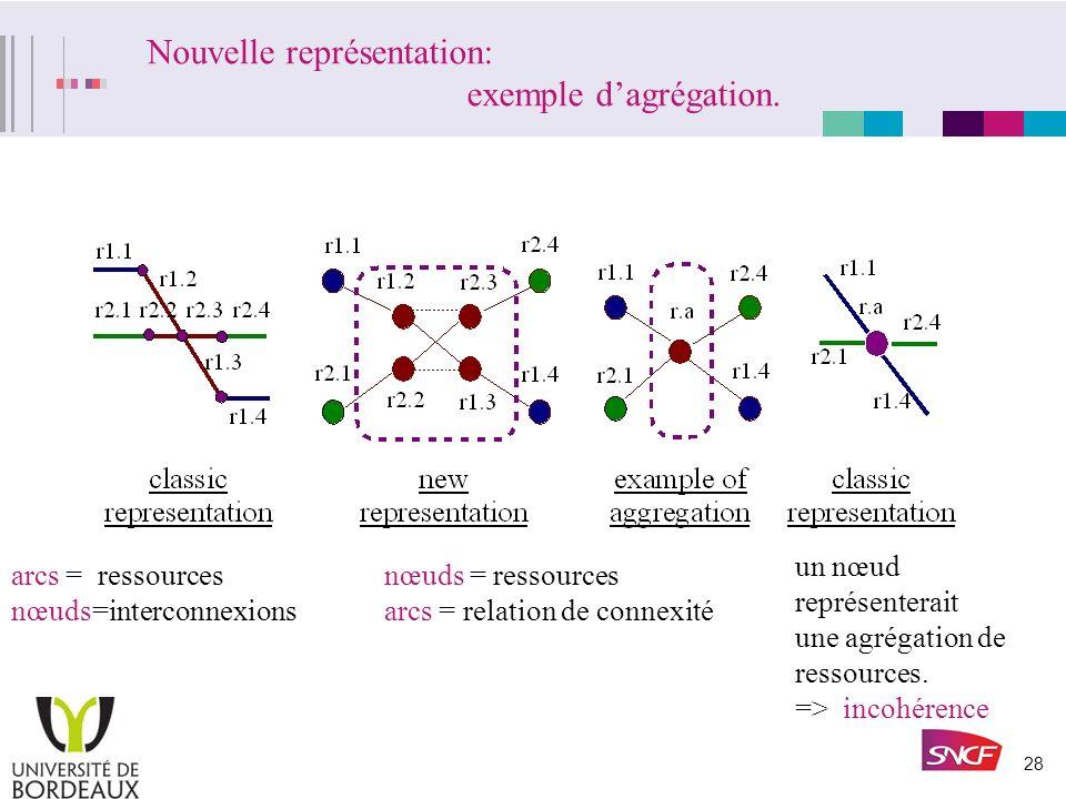 27 Les limites de la représentation classique, des agrégation incohérentes. graphe A: nœuds de natures différentes. graphe B: le nœud est un point vir