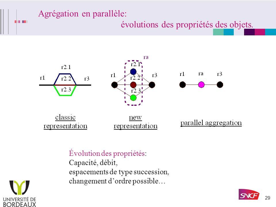 28 Nouvelle représentation: exemple dagrégation. arcs = ressources nœuds=interconnexions nœuds = ressources arcs = relation de connexité un nœud repré