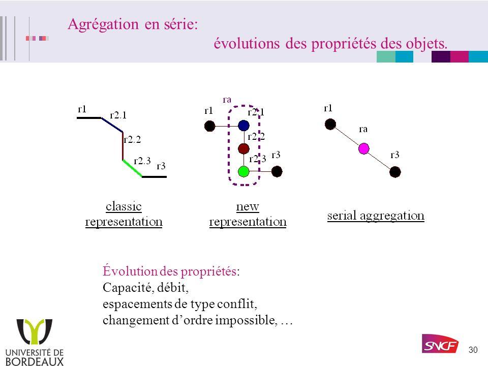 29 Agrégation en parallèle: évolutions des propriétés des objets. Évolution des propriétés: Capacité, débit, espacements de type succession, changemen