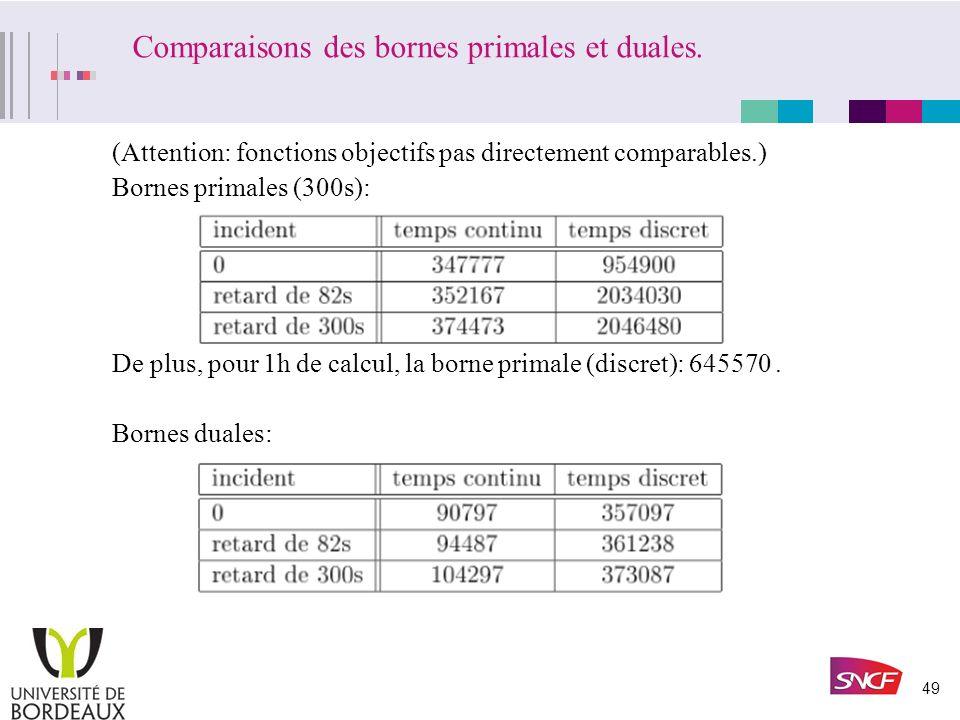 48 Tailles des formulations données détude extrapolées du modèle Lipari. un même niveau de description domaine pour chaque variable:1 heure, périodes