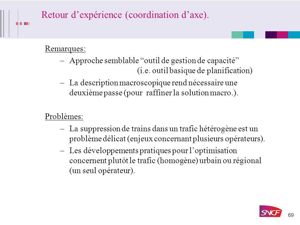 68 3- Exemple détude: Lyon – Paris (LGV 1) 155,1 v.1 Incident: –230 km de LGV rendus inutilisables –Détournement par Dijon. Exemple: –Fenêtre détude: