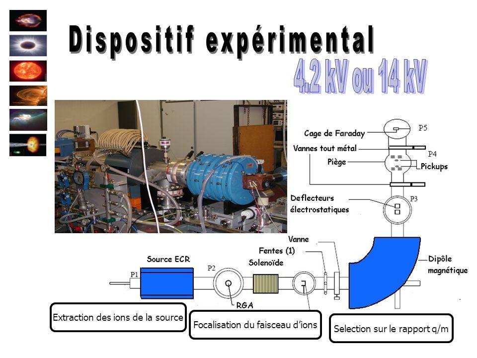 11 Extraction des ions de la source Selection sur le rapport q/m Centrage et hâchage du faisceau dions Piégeage du paquet dions Focalisation du faisce