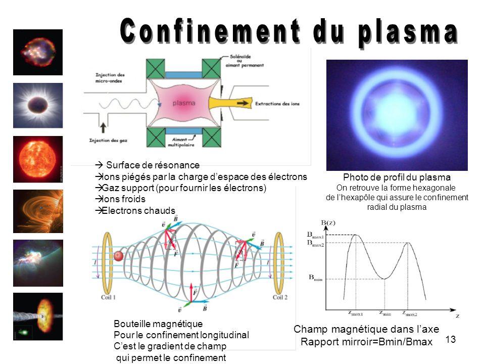 13 Photo de profil du plasma On retrouve la forme hexagonale de lhexapôle qui assure le confinement radial du plasma Surface de résonance Ions piégés