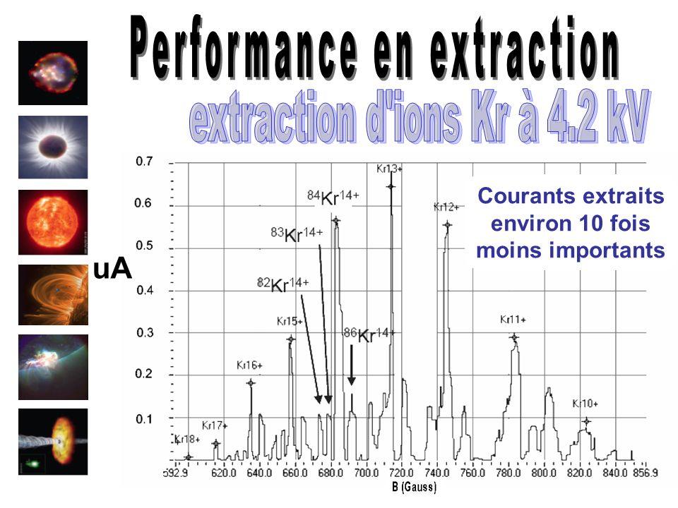 15 uA Courants extraits environ 10 fois moins importants