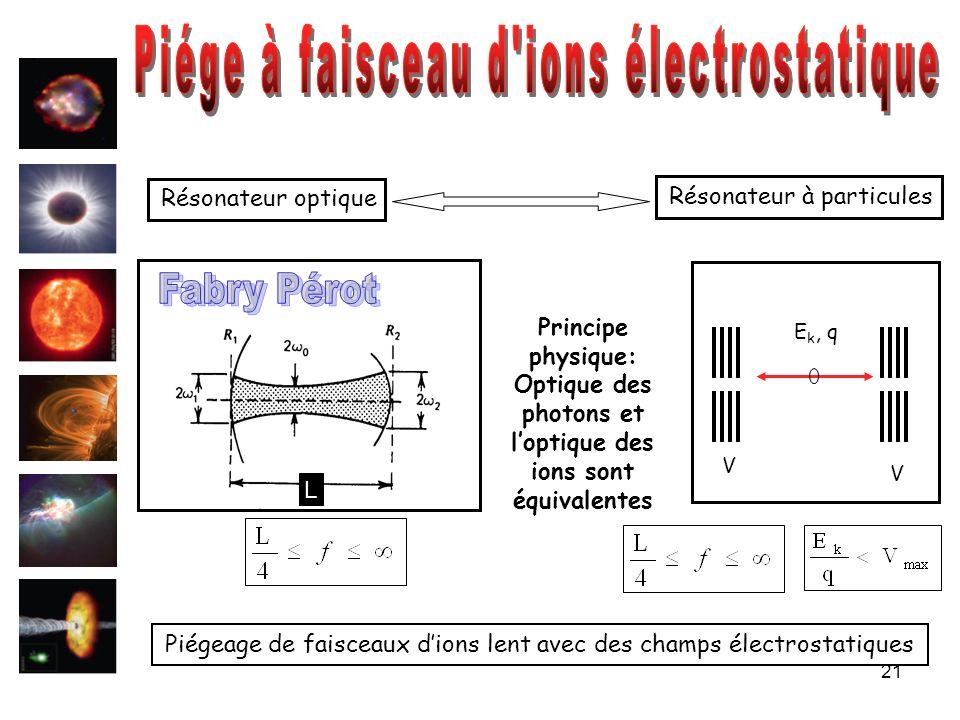 21 Résonateur optique Résonateur à particules Piégeage de faisceaux dions lent avec des champs électrostatiques V V L E k, q Principe physique: Optiqu